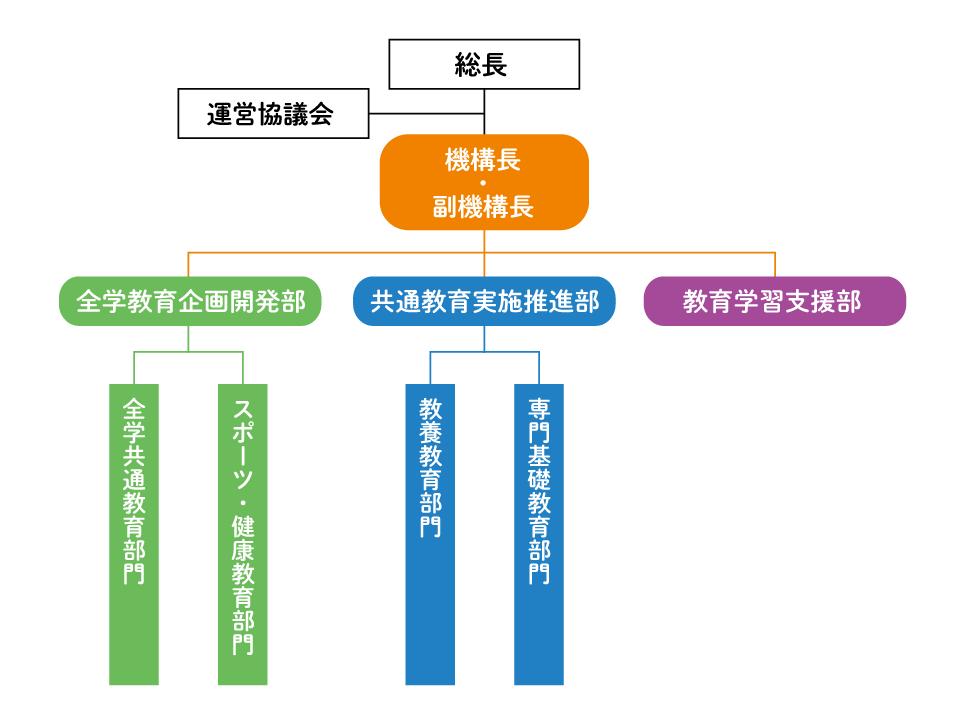 機構組織図